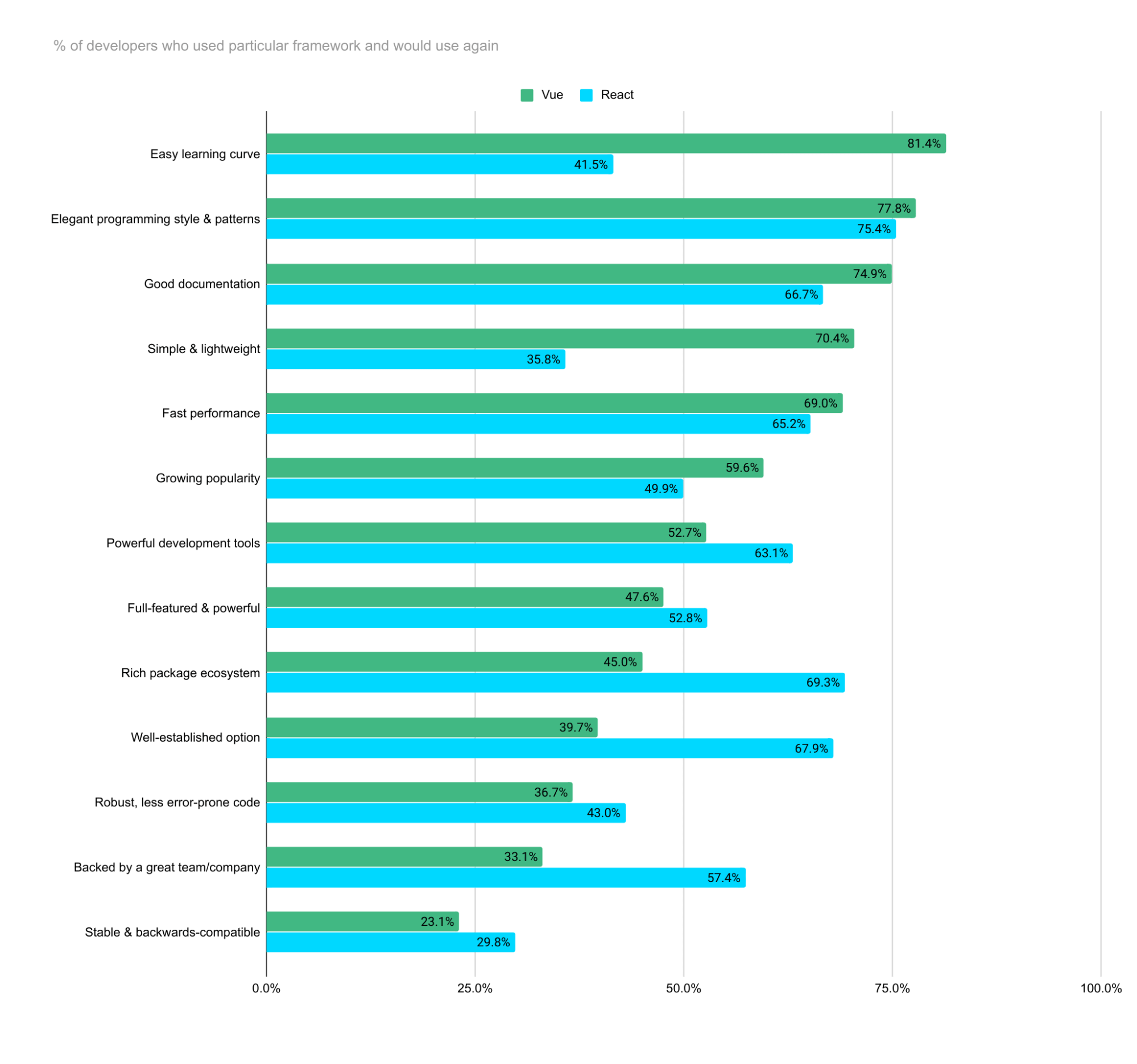Vue vs React Percentage of developers who use particular framework