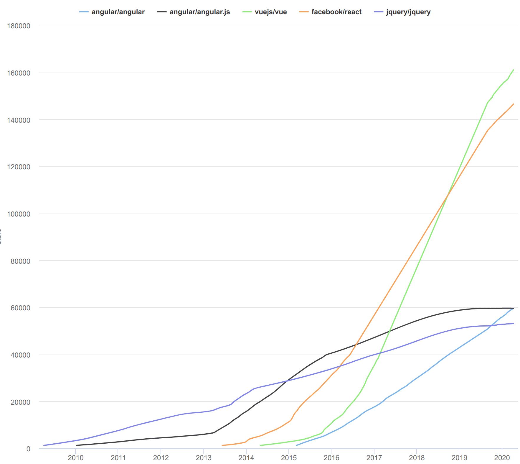 Vue vs React Stars on Github