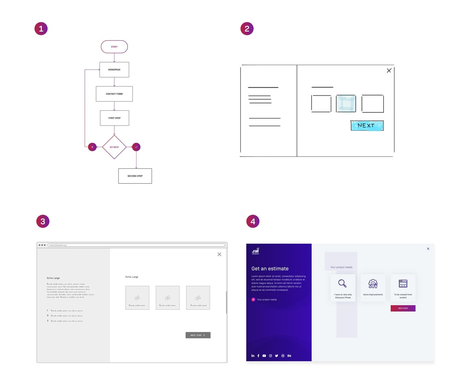 Example of wireframes, mockups, and prototypes