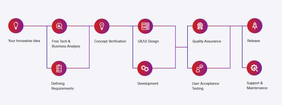 The app development process at Railwaymen