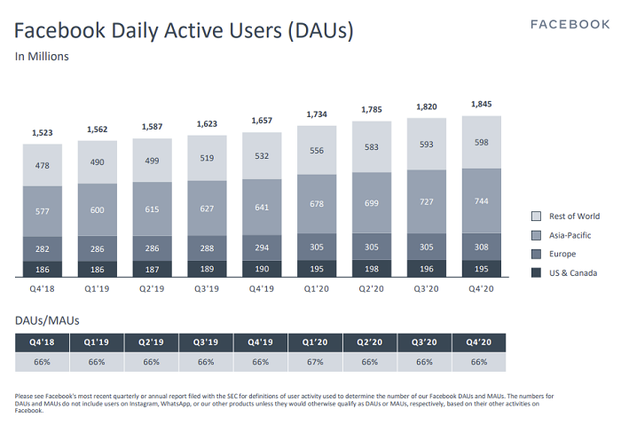 Facebook Daily Active Users Chart