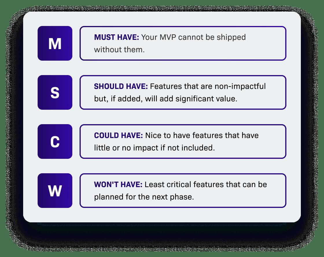 App Development - The MoSCoW method