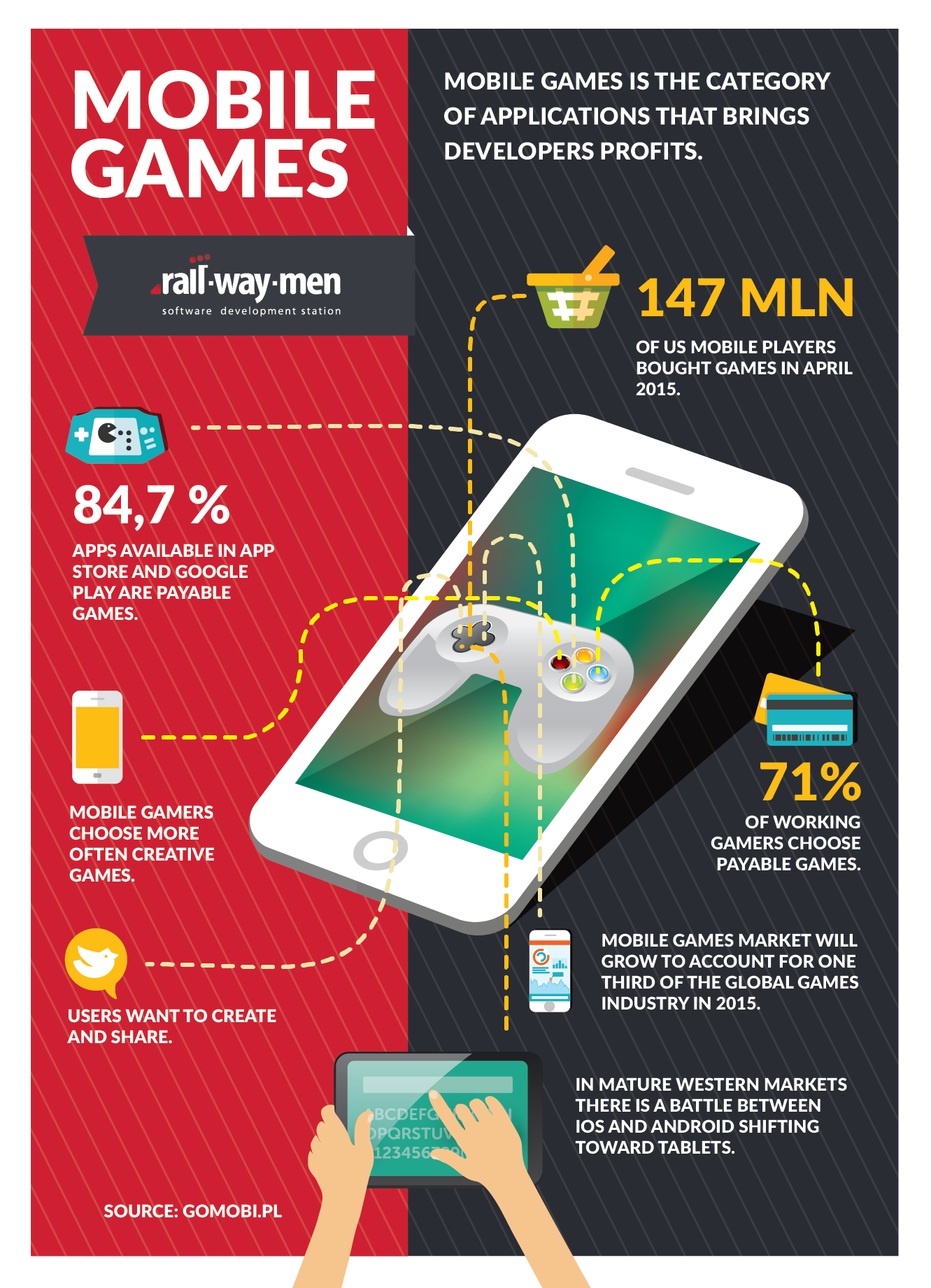 infographic ios railwaymen mobile games developers android smartphone iphone