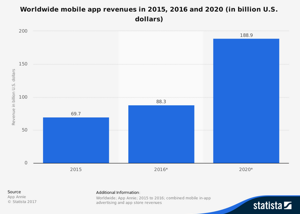 mobile trends 2017