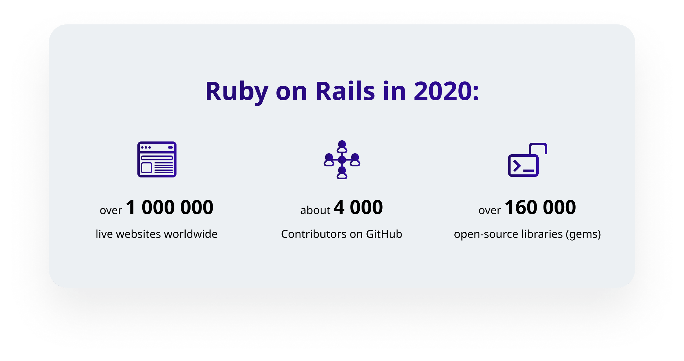 Ruby on Rails in 2020