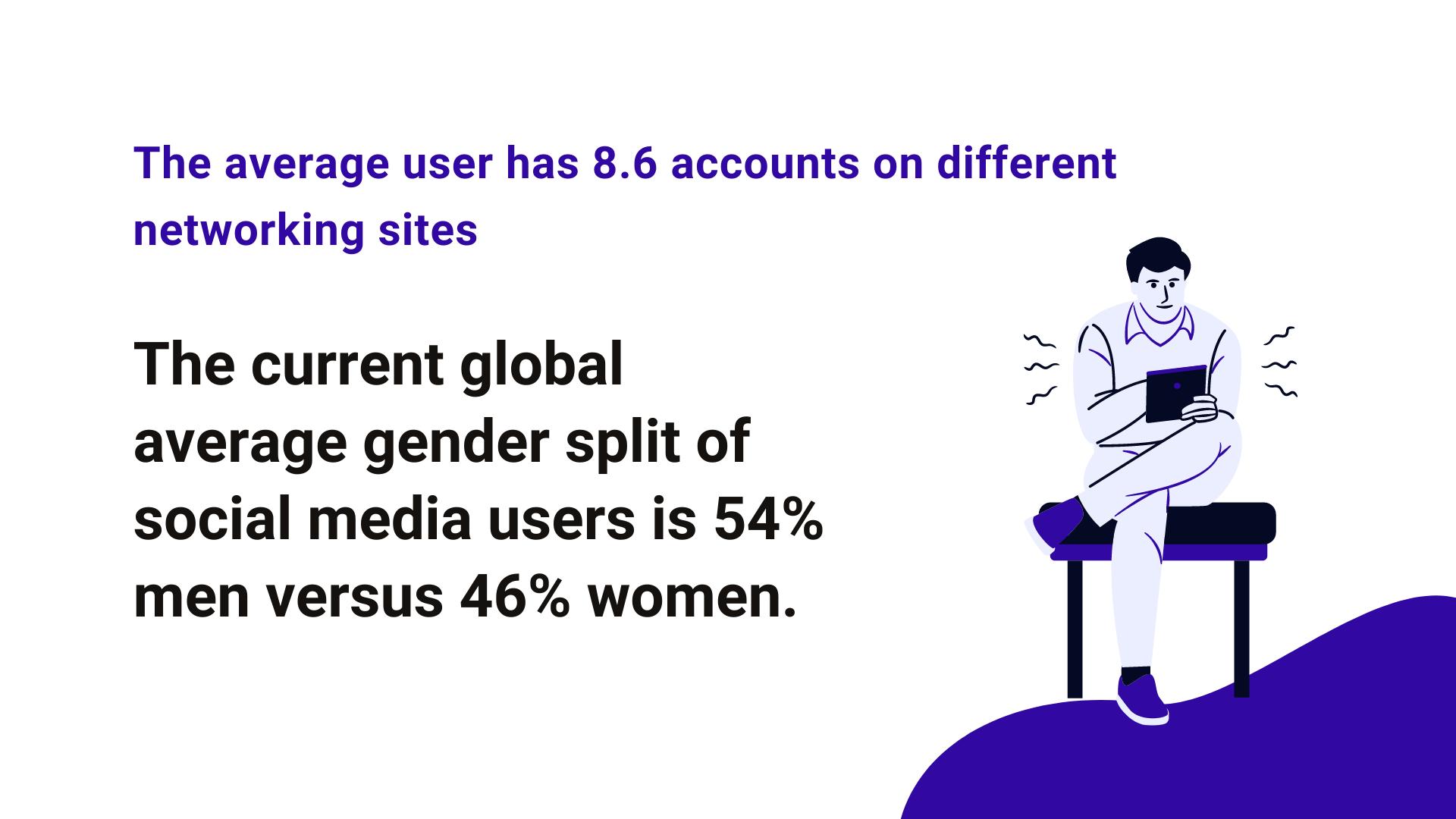 Social media apps gender data for 2021