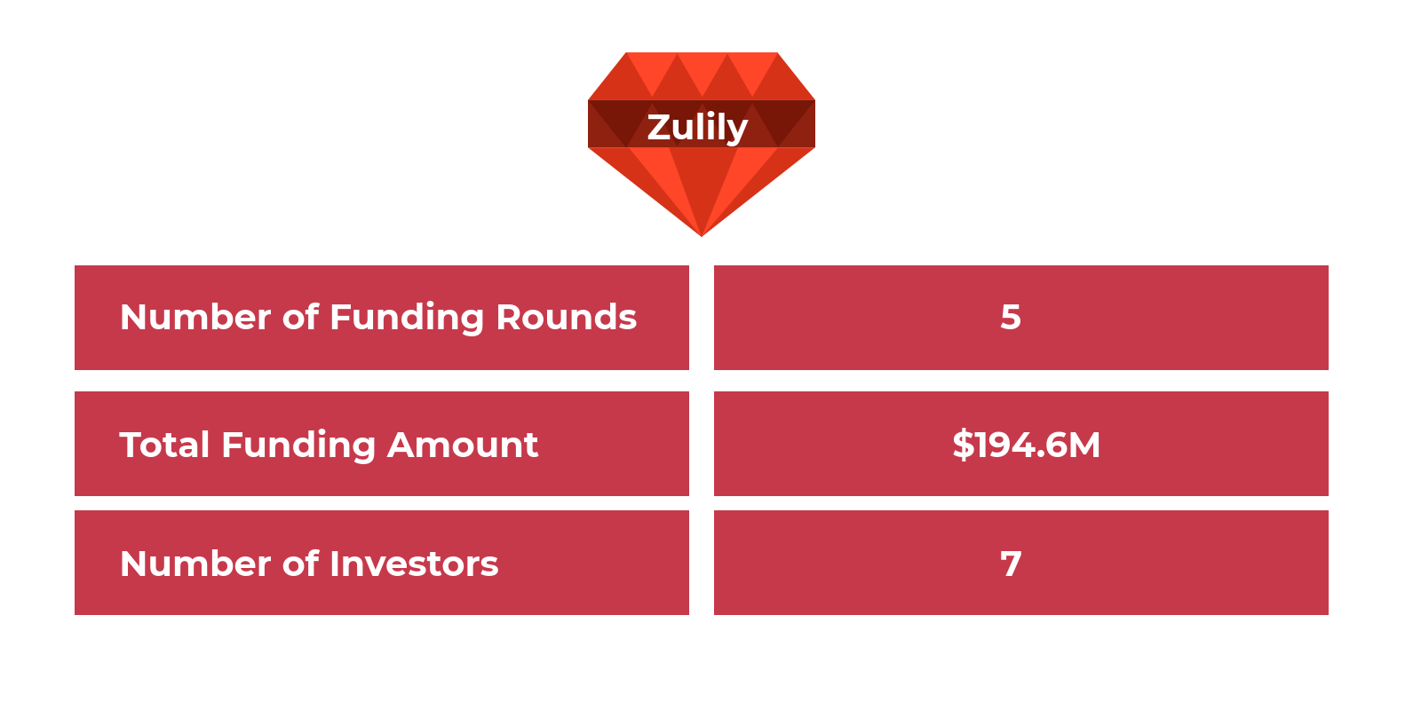 the most expensive failed apps Zulily