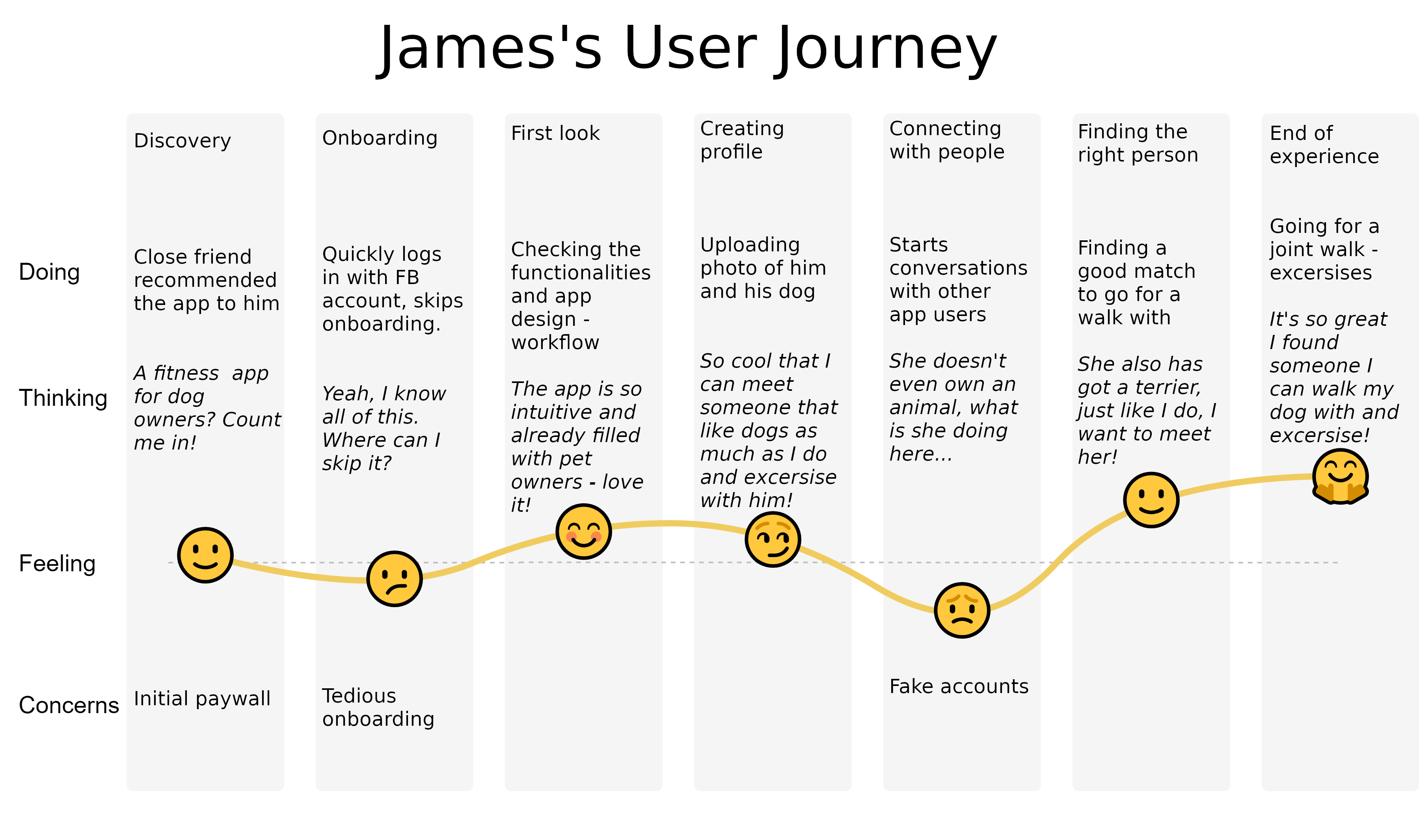 james user case