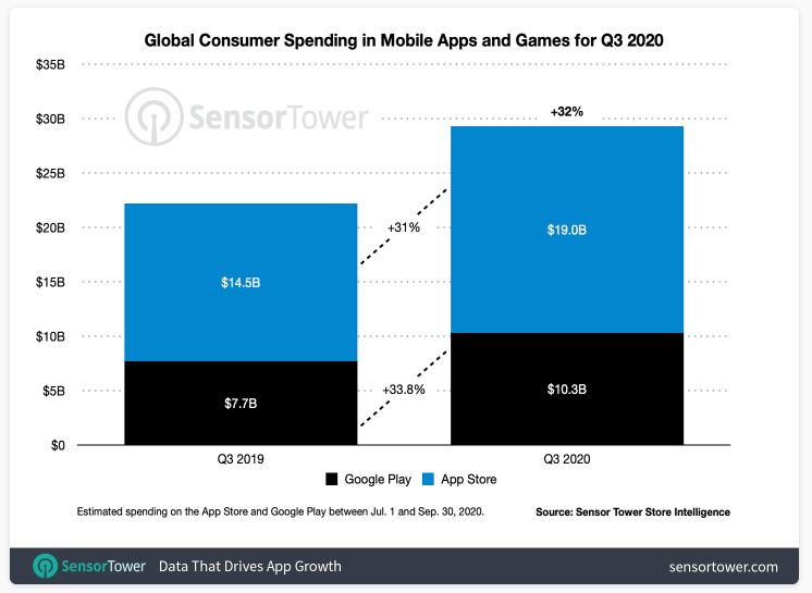 Mobile app trends for 2021 - worldwide mobile app revenue and downloads