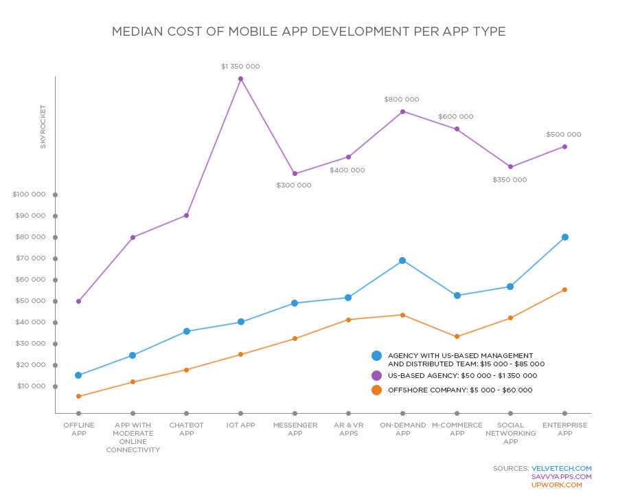 why custom app development is so expensive3