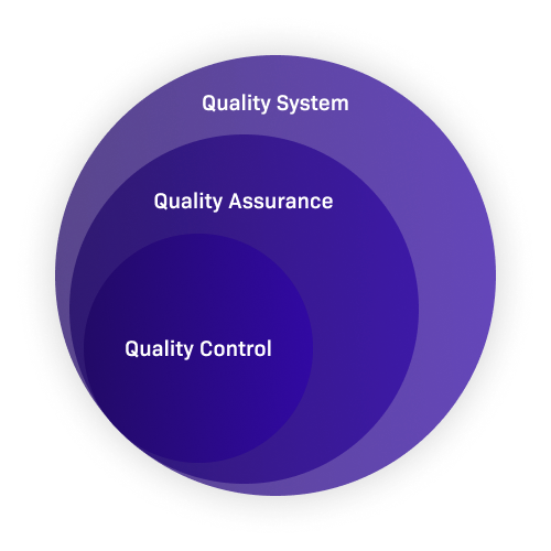 why quality assurance is important4
