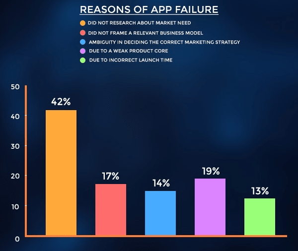 Why do mobile apps fail?